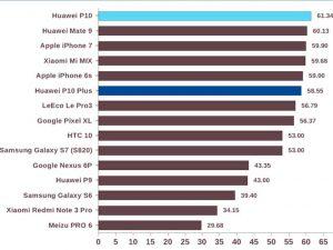 مواصفات-HUWAEI-P10-P10-PLUS
